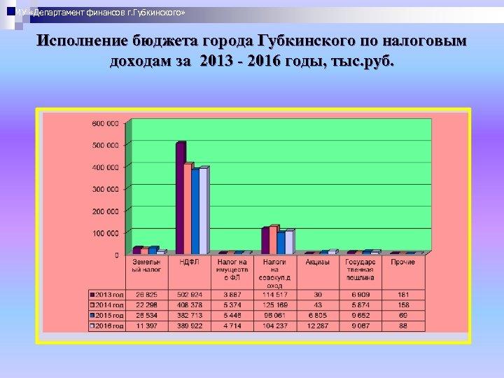 МУ «Департамент финансов г. Губкинского» Исполнение бюджета города Губкинского по налоговым доходам за 2013