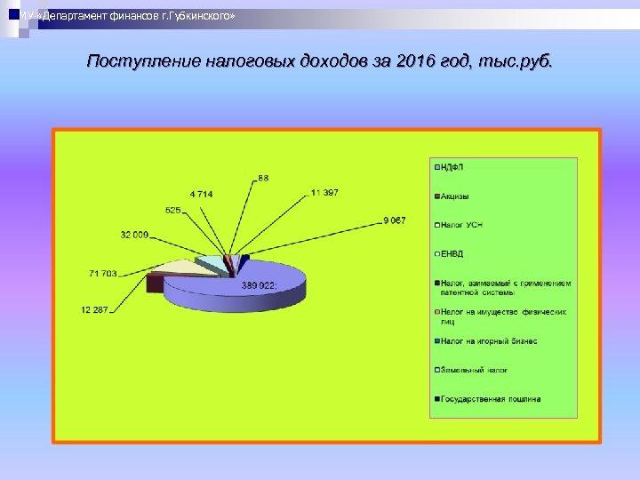 МУ «Департамент финансов г. Губкинского» Поступление налоговых доходов за 2016 год, тыс. руб.