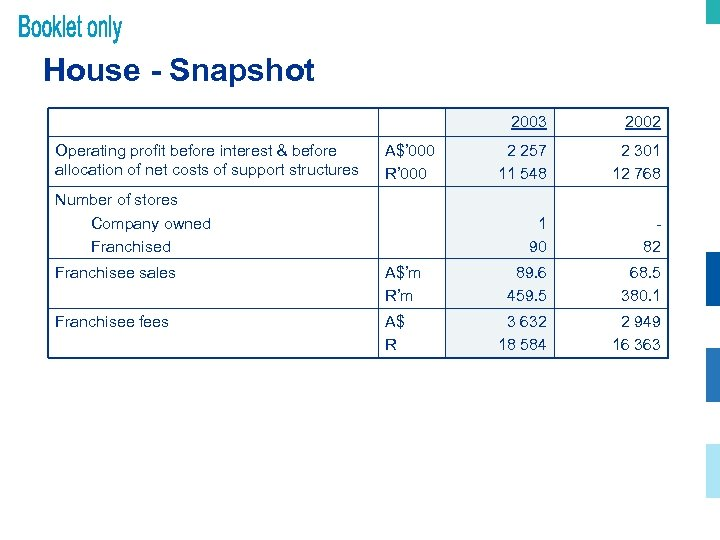 House - Snapshot 2003 Operating profit before interest & before allocation of net costs