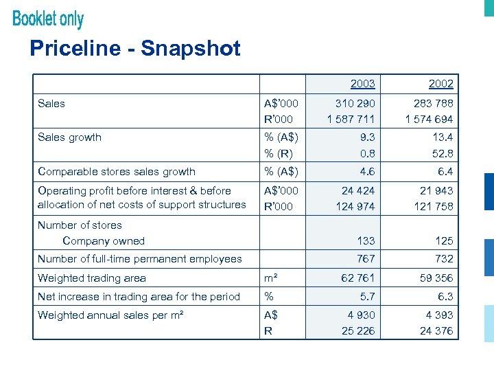 Priceline - Snapshot 2003 2002 Sales A$' 000 R' 000 310 290 1 587