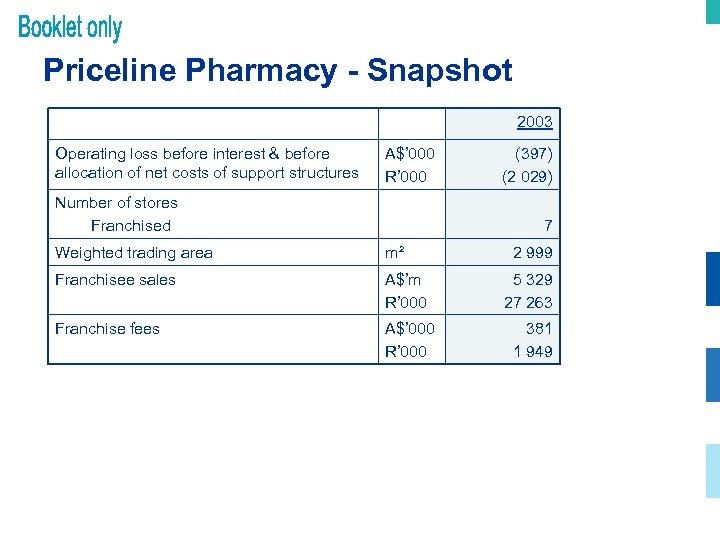 Priceline Pharmacy - Snapshot 2003 Operating loss before interest & before allocation of net
