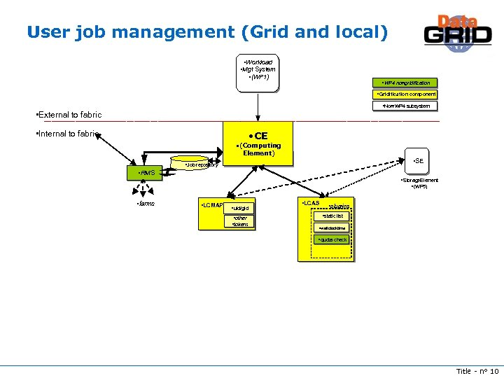 User job management (Grid and local) • Workload • Mgt System • (WP 1)