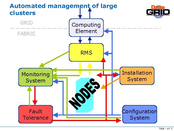 Automated management of large clusters GRID FABRIC Computing Element RMS Monitoring System Installation System