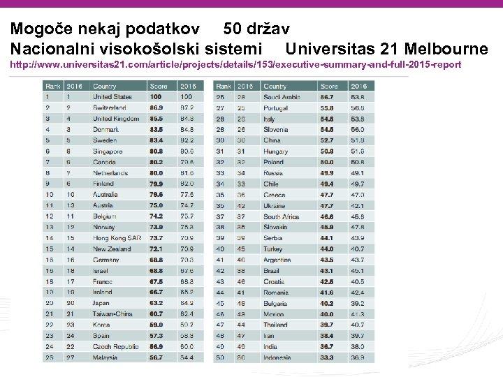 Mogoče nekaj podatkov 50 držav Nacionalni visokošolski sistemi Universitas 21 Melbourne http: //www. universitas