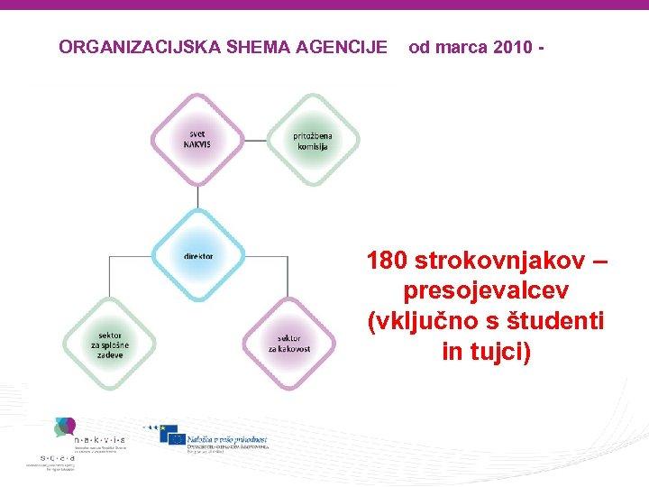 ORGANIZACIJSKA SHEMA AGENCIJE od marca 2010 - 180 strokovnjakov – presojevalcev (vključno s študenti