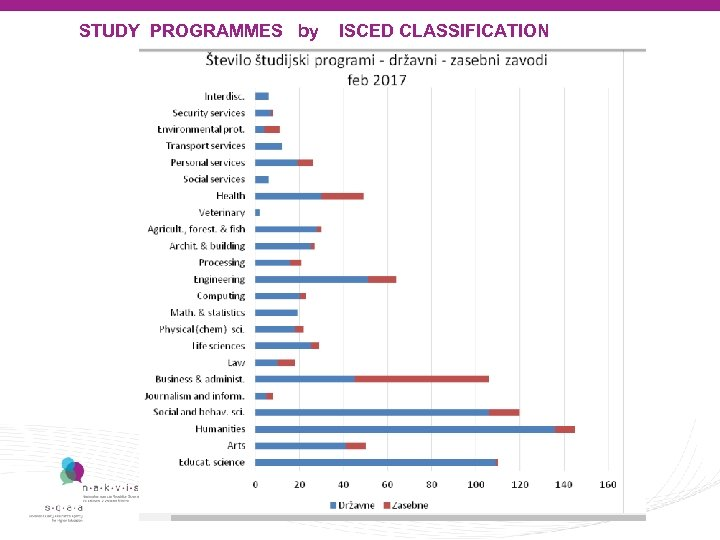 STUDY PROGRAMMES by ISCED CLASSIFICATION