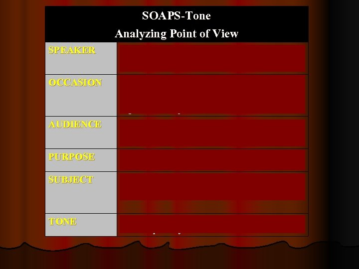 SOAPS-Tone Analyzing Point of View SPEAKER Who is the speaker or producer? What can