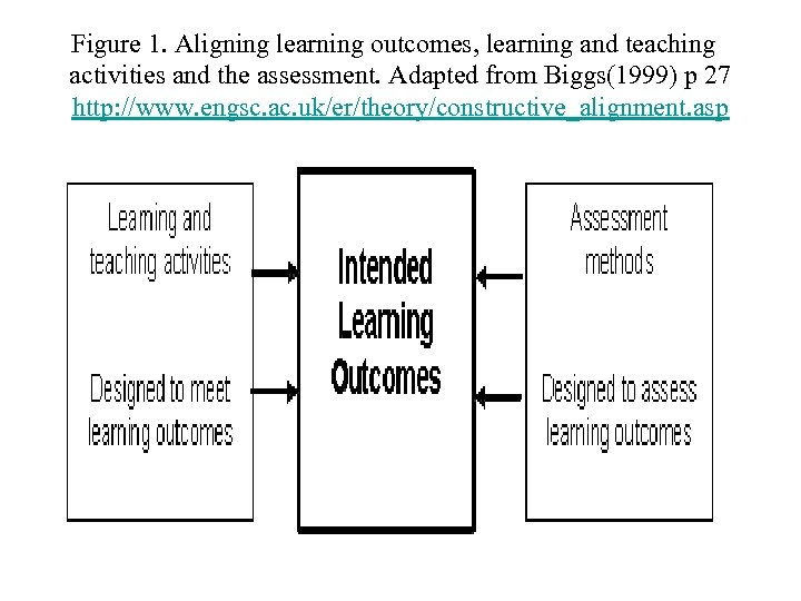 Figure 1. Aligning learning outcomes, learning and teaching activities and the assessment. Adapted from