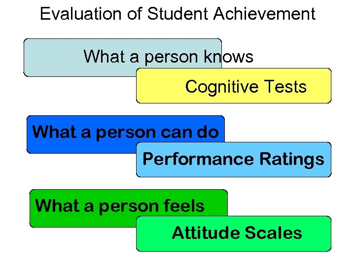 Evaluation of Student Achievement What a person knows Cognitive Tests What a person can
