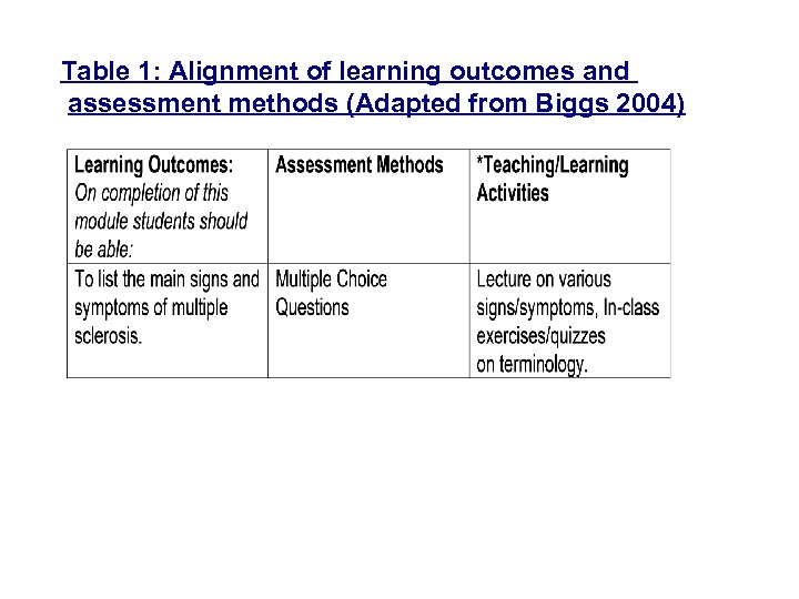 Table 1: Alignment of learning outcomes and assessment methods (Adapted from Biggs 2004)