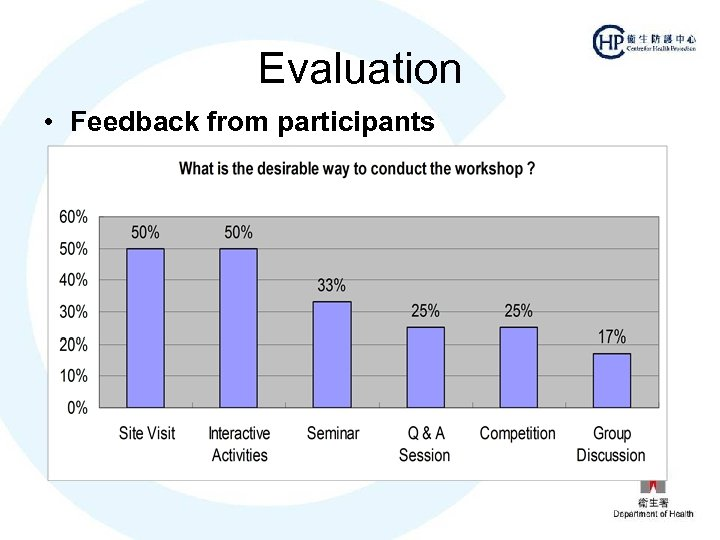 Evaluation • Feedback from participants