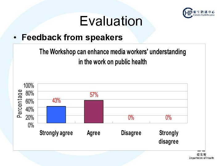 Evaluation • Feedback from speakers