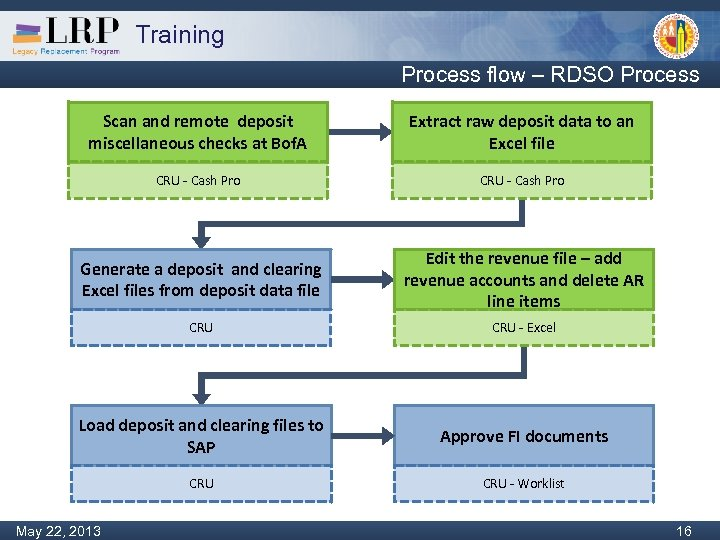 Training Process flow – RDSO Process Scan and remote deposit miscellaneous checks at Bof.