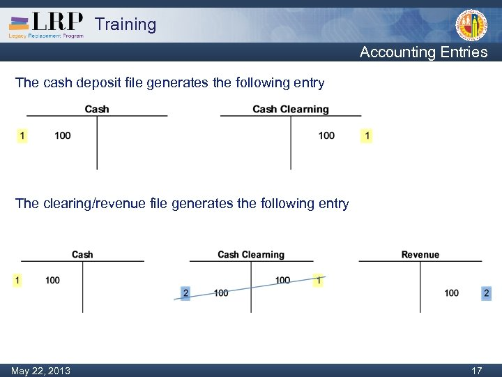 Training Accounting Entries The cash deposit file generates the following entry The clearing/revenue file
