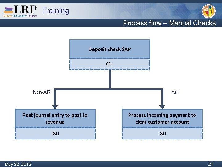 Training Process flow – Manual Checks Deposit check SAP CRU Non-AR AR Post journal
