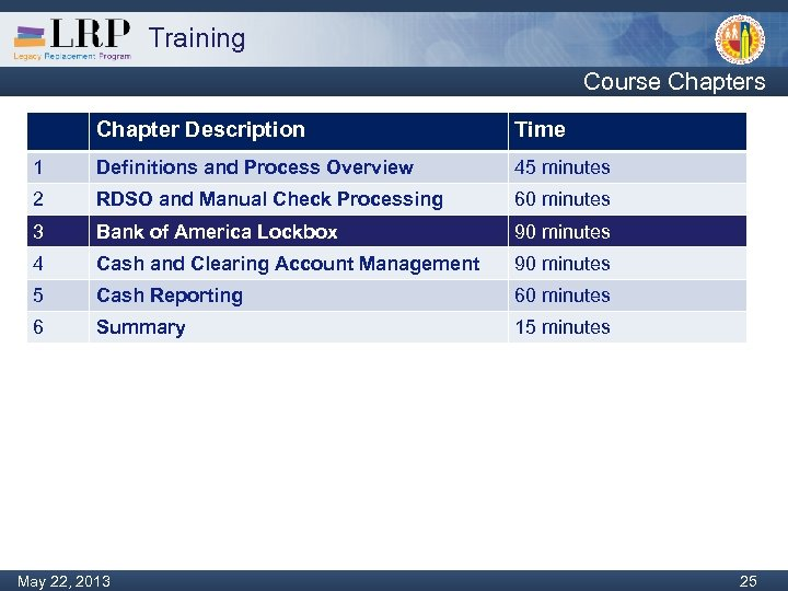 Training Course Chapters Chapter Description Time 1 Definitions and Process Overview 45 minutes 2
