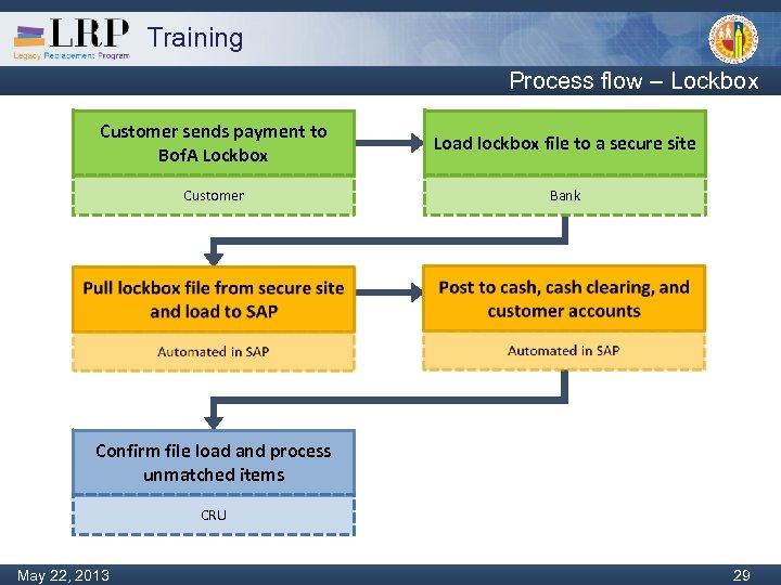 Training Process flow – Lockbox Customer sends payment to Bof. A Lockbox Load lockbox