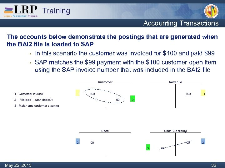 Training Accounting Transactions The accounts below demonstrate the postings that are generated when the
