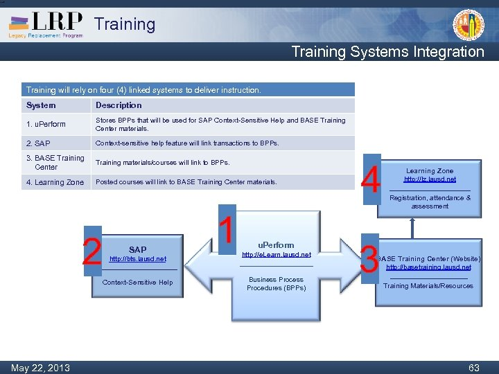 Training Systems Integration Training will rely on four (4) linked systems to deliver instruction.