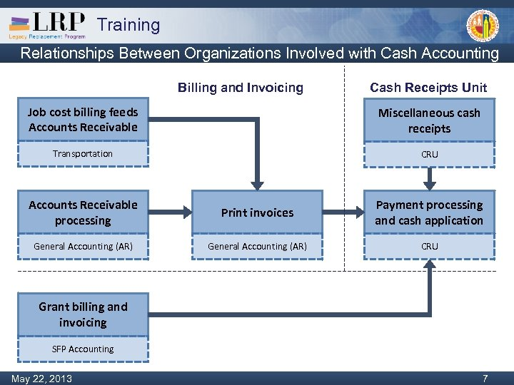 Training Relationships Between Organizations Involved with Cash Accounting Billing and Invoicing Cash Receipts Unit