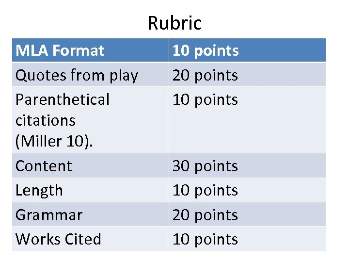 Rubric MLA Format Quotes from play Parenthetical citations (Miller 10). Content Length Grammar Works
