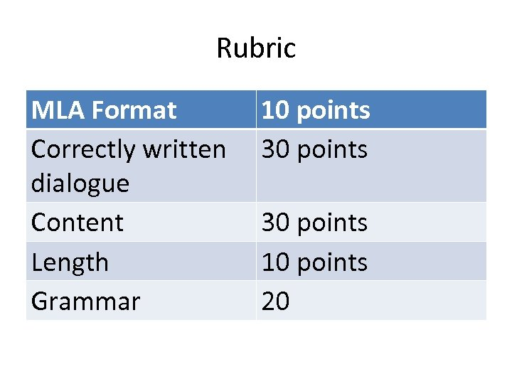 Rubric MLA Format Correctly written dialogue Content Length Grammar 10 points 30 points 10