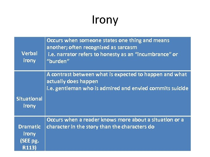 Irony Verbal irony Occurs when someone states one thing and means another; often recognized
