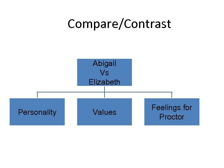 Compare/Contrast Abigail Vs Elizabeth Personality Values Feelings for Proctor