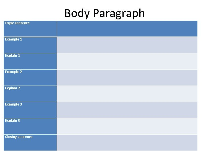 Body Paragraph Topic sentence Example 1 Explain 1 Example 2 Explain 2 Example 3