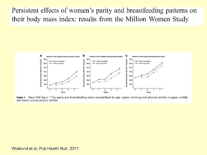 Wicklund et al, Pub Health Nutr, 2011: