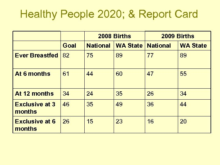 Healthy People 2020; & Report Card 2008 Births Goal 2009 Births National WA State