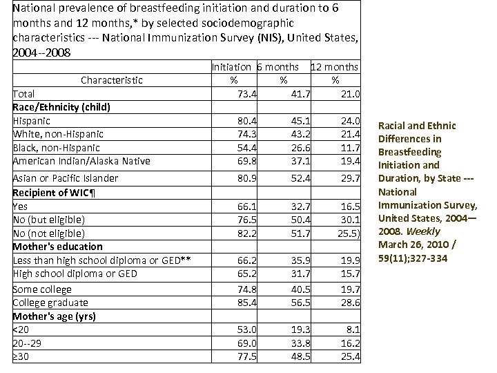 National prevalence of breastfeeding initiation and duration to 6 months and 12 months, *