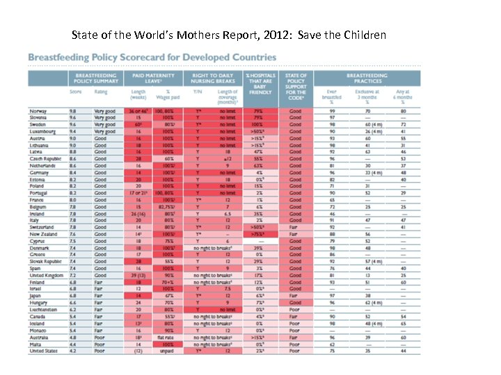 State of the World's Mothers Report, 2012: Save the Children