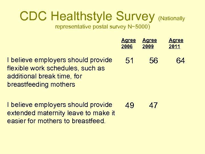 CDC Healthstyle Survey (Nationally representative postal survey N~5000) Agree 2006 Agree 2009 I believe