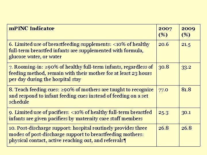 m. PINC Indicator 2007 (%) 2009 (%) 6. Limited use of breastfeeding supplements: <10%
