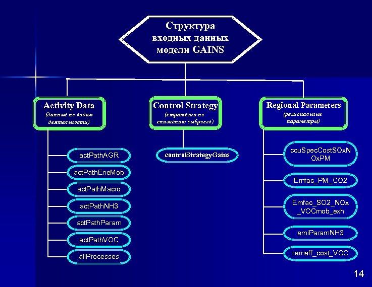 Структура входных данных модели GAINS Activity Data Control Strategy Regional Parameters (данные по видам