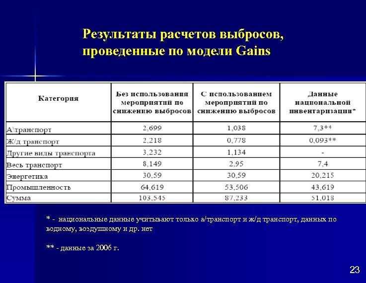 Результаты расчетов выбросов, проведенные по модели Gains * * - национальные данные учитывают только