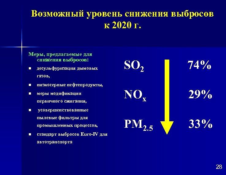 Возможный уровень снижения выбросов к 2020 г. Меры, предлагаемые для снижения выбросов: n десульфуризация
