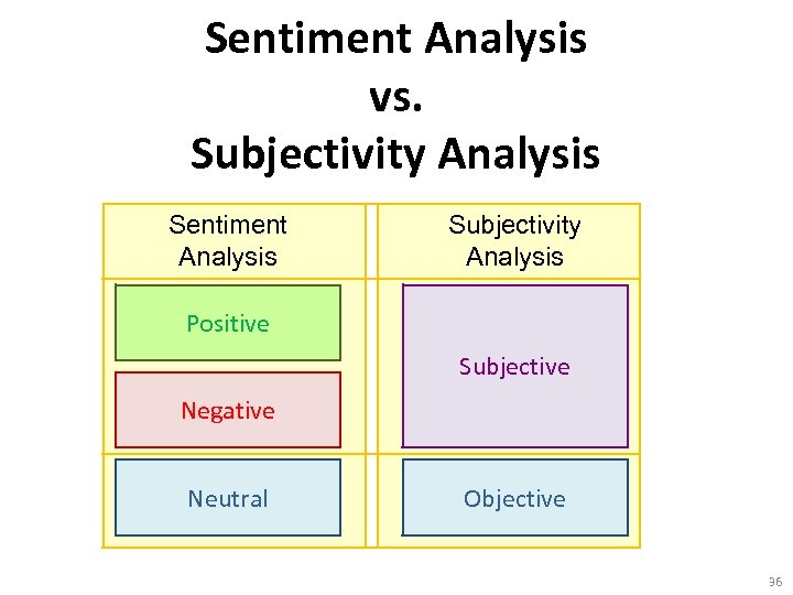 Sentiment Analysis vs. Subjectivity Analysis Sentiment Analysis Subjectivity Analysis Positive Subjective Negative Neutral Objective