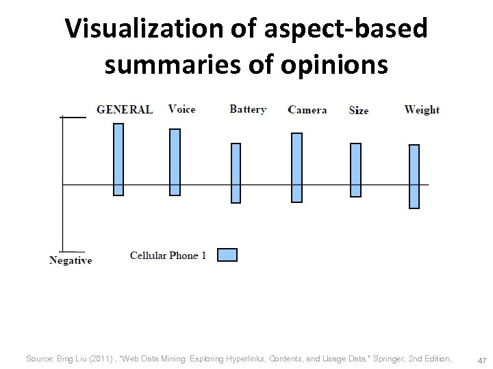 "Visualization of aspect-based summaries of opinions Source: Bing Liu (2011) , ""Web Data Mining:"