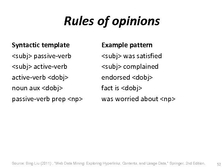 Rules of opinions Syntactic template <subj> passive-verb <subj> active-verb <dobj> noun aux <dobj> passive-verb