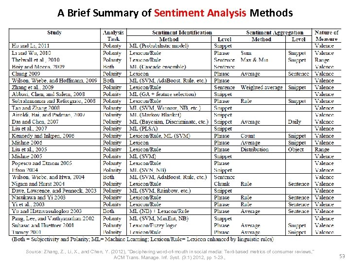 A Brief Summary of Sentiment Analysis Methods Source: Zhang, Z. , Li, X. ,
