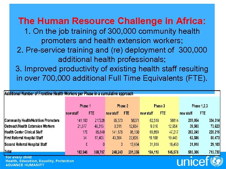 The Human Resource Challenge in Africa: 1. On the job training of 300, 000