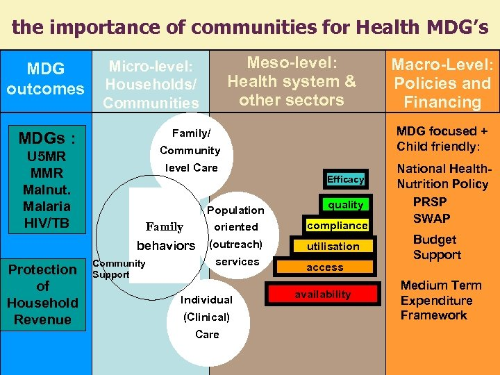 the importance of communities for Health MDG's MDG outcomes Community level Care Efficacy Population