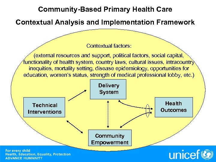 Community-Based Primary Health Care Contextual Analysis and Implementation Framework Contextual factors: (external resources and