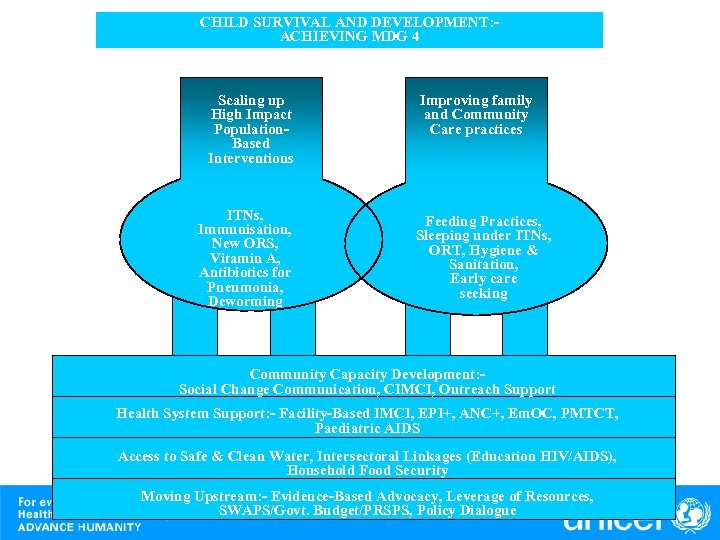 CHILD SURVIVAL AND DEVELOPMENT: ACHIEVING MDG 4 Scaling up High Impact Population. Based Interventions