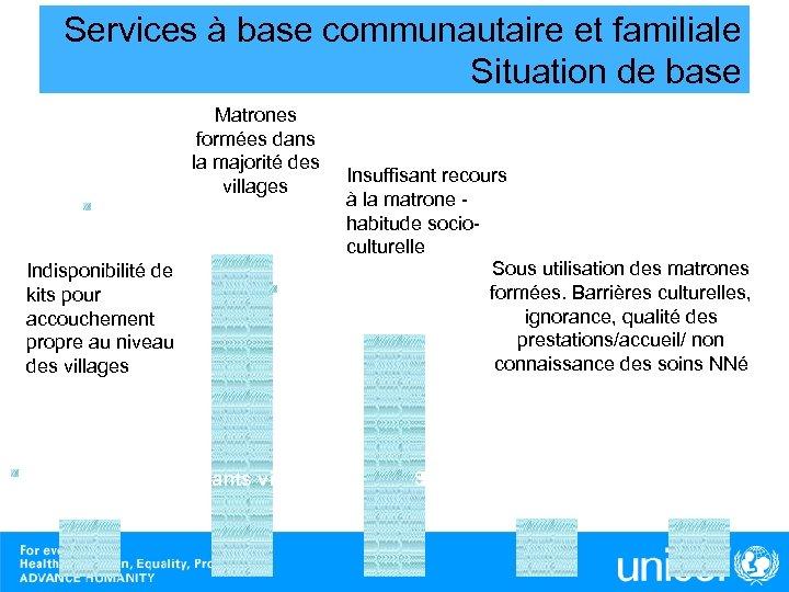Services à base communautaire et familiale Situation de base Matrones formées dans la majorité