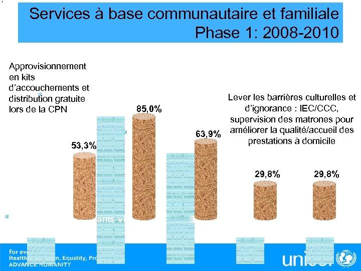 Services à base communautaire et familiale Phase 1: 2008 -2010 Approvisionnement en kits d'accouchements