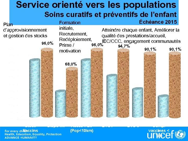Service orienté vers les populations Soins curatifs et préventifs de l'enfant Plan d'approvisionnement et