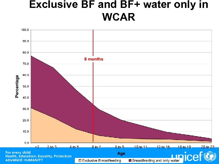 Exclusive BF and BF+ water only in WCAR <2 2 to 3 4 to